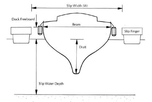 sailboat draft water depth